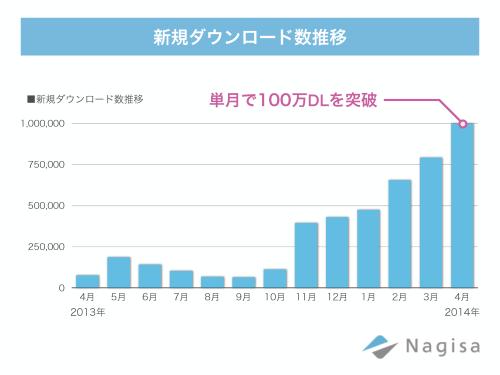 Nagisa_DL数_ver1.1