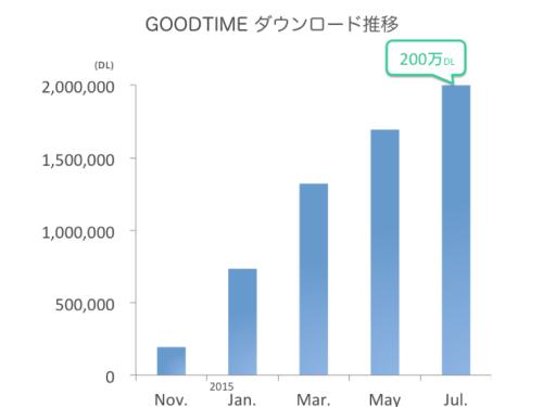 グラフ_GT200