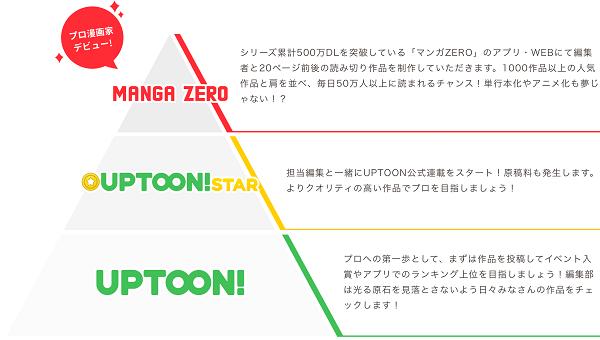 UPTOON!の未来